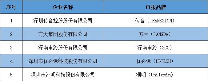 國際信譽品牌名單.png